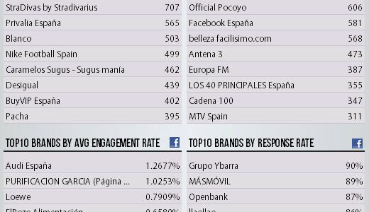 Estadísticas Facebook Enero 2012 España