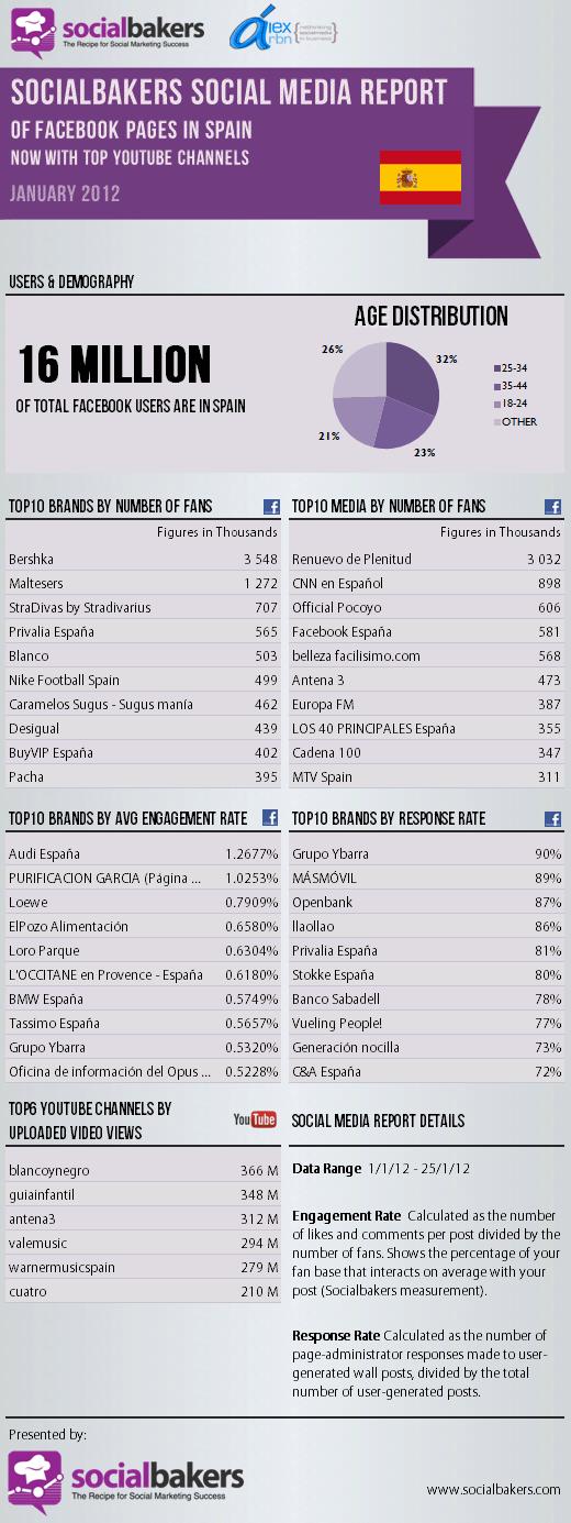 En esta infografía puedes observar los datos de uso de Facebook en España referentes a enero de 2012: