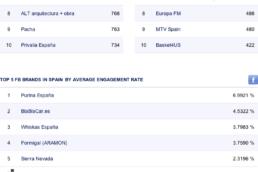 Facebook report - SPAIN OCTOBER 2012 (alexrbn.es)