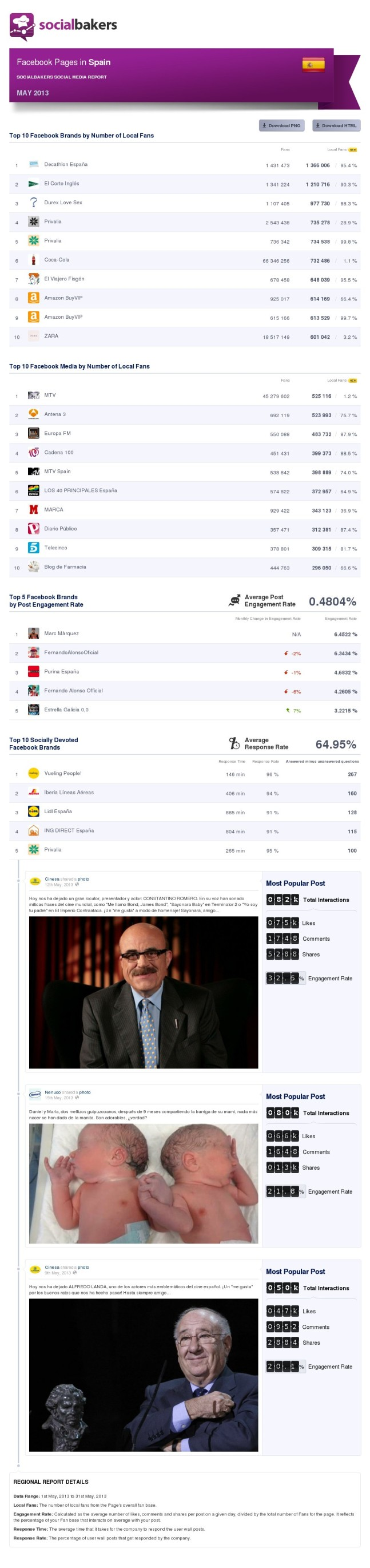 may-2013-social-media-report-facebook-pages-in-spain